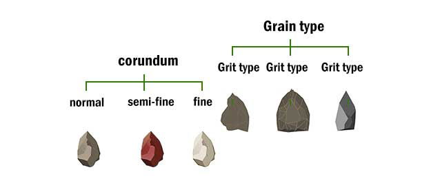 Abrasive Grain overview